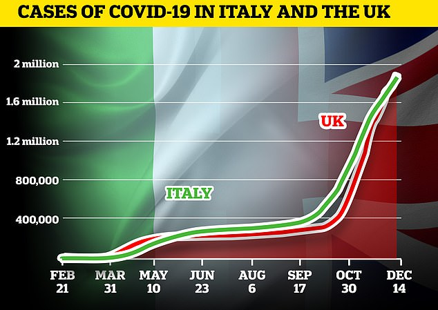 Italy surpasses the UK to record the most coronavirus deaths in Europe