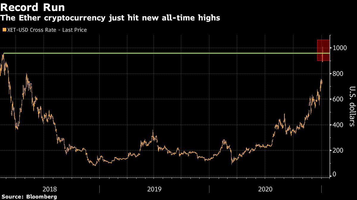 Ether surges past US$1000 for the first time amid crypto bullrun