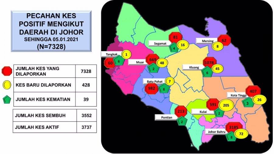 柔增428确诊 古来工业路感染群暴增200宗