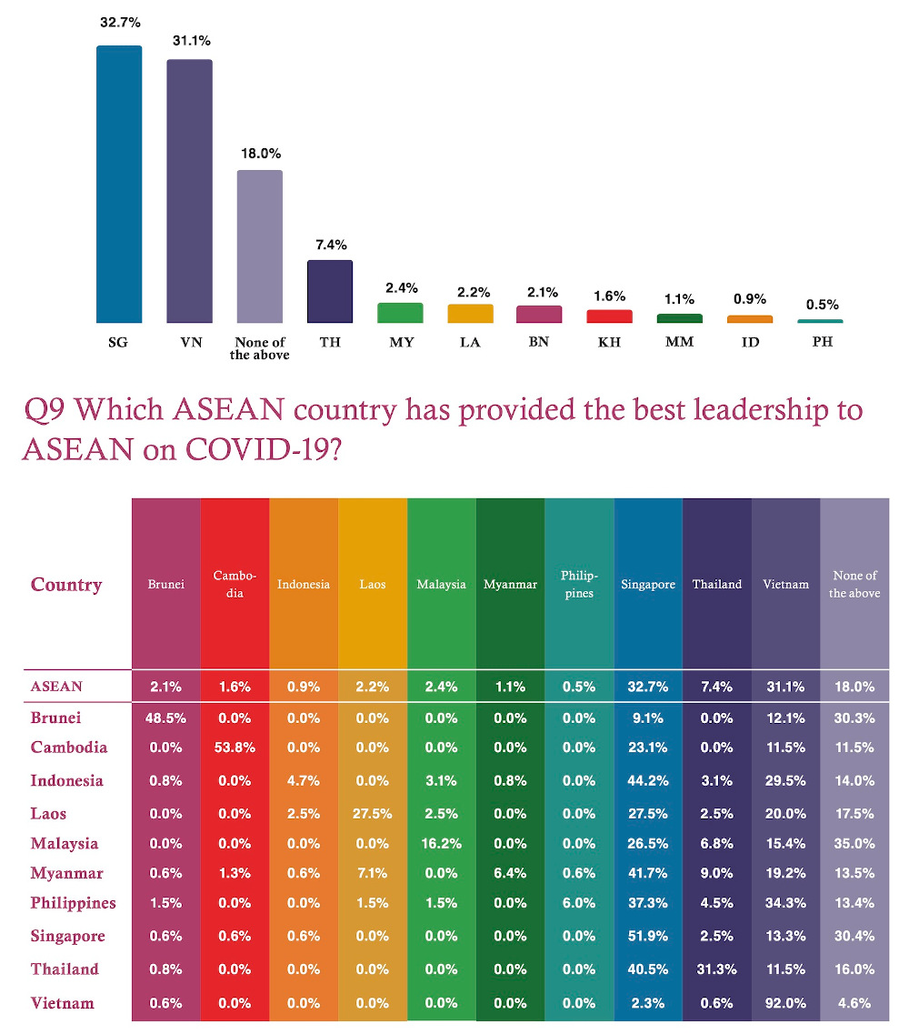 In survey, Asean respondents feel Singapore responded to Covid-19 the best, Malaysia in fifth place