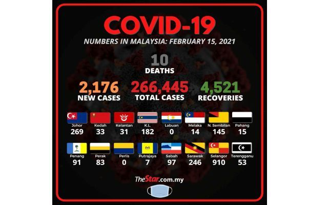 Covid-19: 2,176 new cases, 10 fatalities bring death toll to 975
