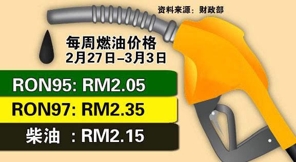 RON95 97调升5仙 柴油则保持原价
