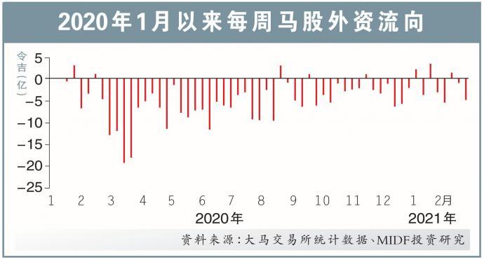 外资上周净卖4.77亿马股