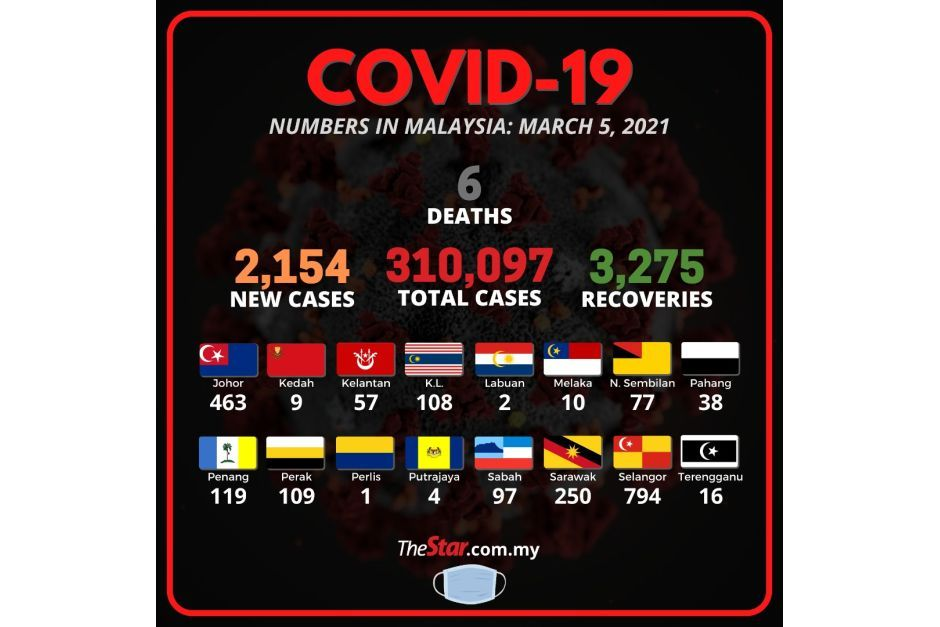 Health Ministry: 2,154 new cases for 310,097 total, six fatalities bring death toll to 1,159