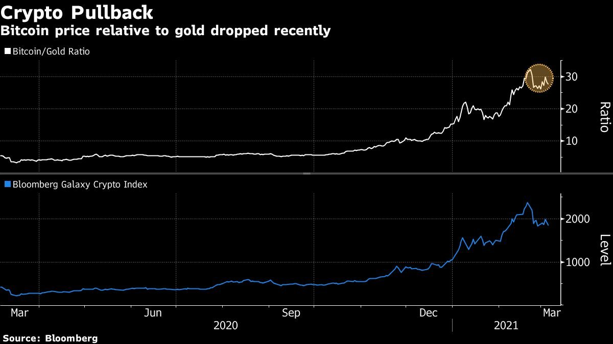 Bitcoin dips as rising yields prompt rethink of popular trade