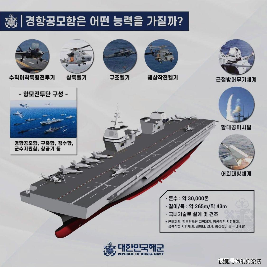 原创 建造航母势在必行—韩国海军走向远洋,东亚地区将成为航母密度第一