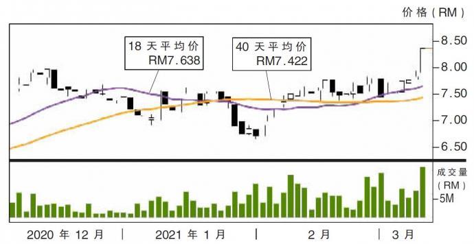 上升股:国油石化 阻力RM8.88