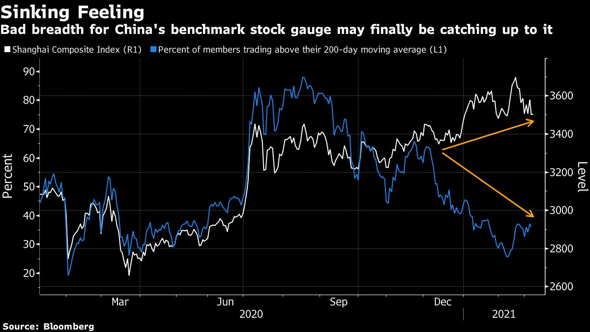 China's key stock index enters correction on valuation worries
