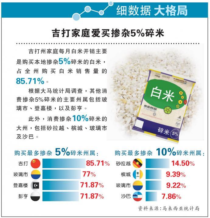 【细数据大格局】吉打家庭爱买掺杂5%碎米