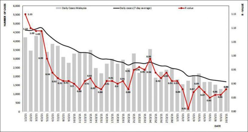 诺希山:大马冠病基本传染数0.88