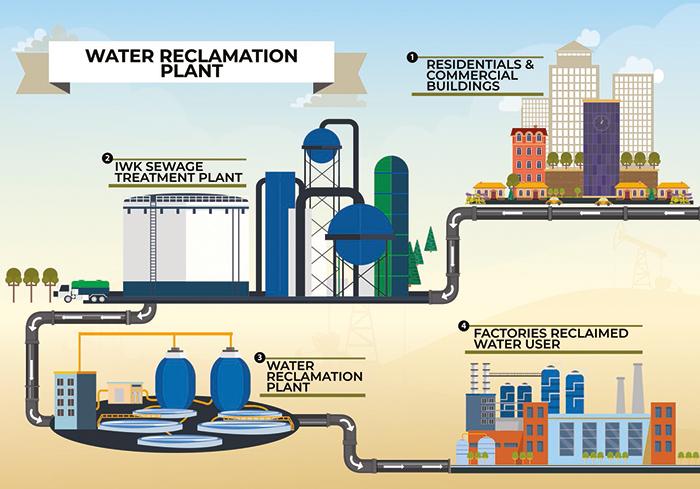 IWK, KASA spearhead water reclamation initiative