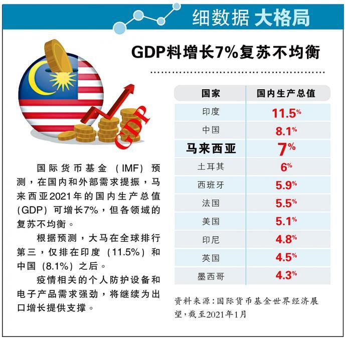 【细数据大格局】GDP料增长7%复苏不均衡