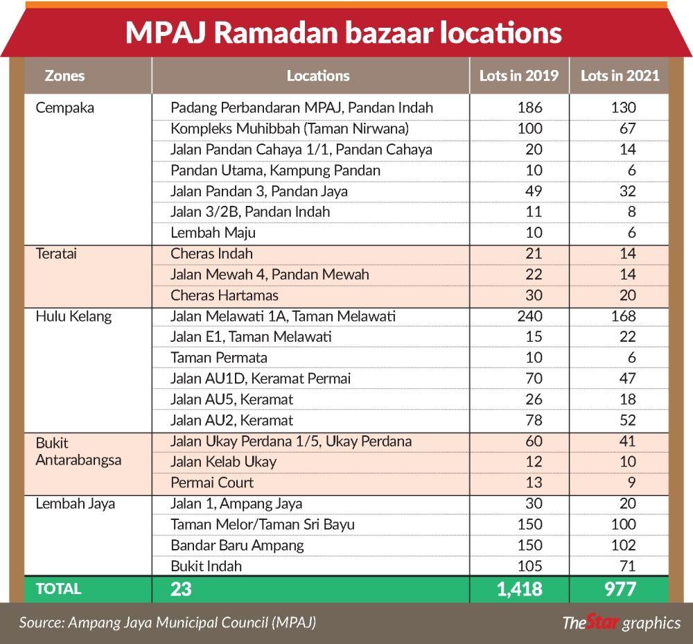 Fewer stalls at 23 bazaars under Ampang Jaya council