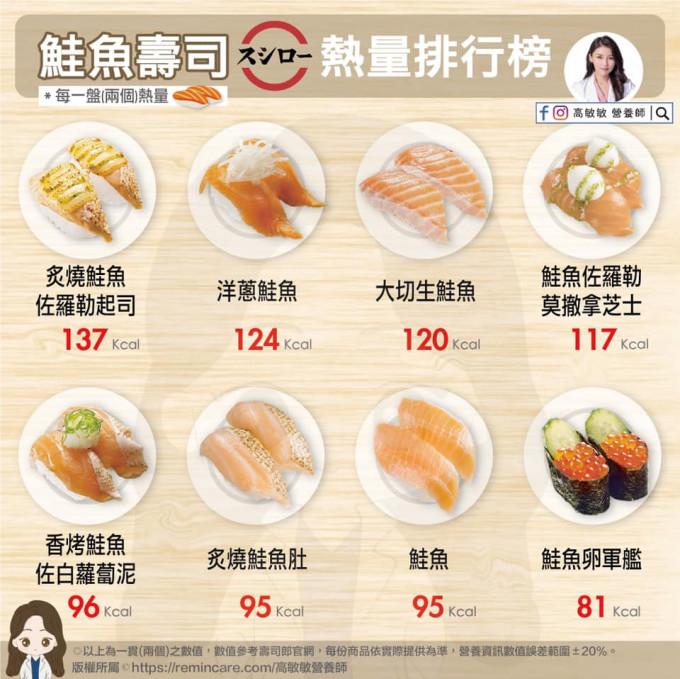 【健康Talk】三文鱼寿司肥美易食唔停 一餐食5至7碟已爆标