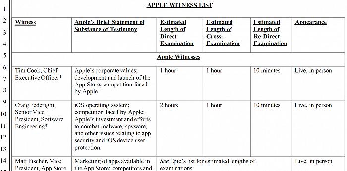苹果提交EPIC案证人名单 CEO库克携多位高管出庭受询