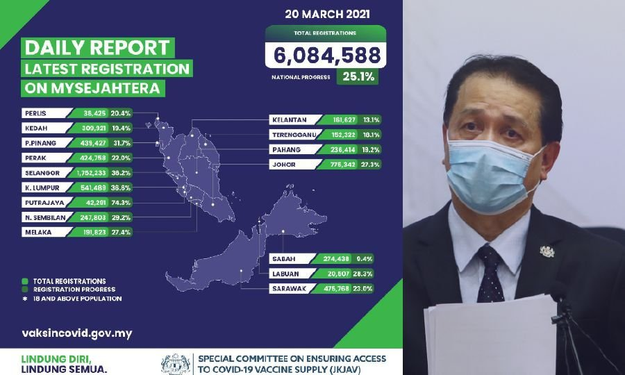 More than 6 million registered for vaccine via MySejahtera