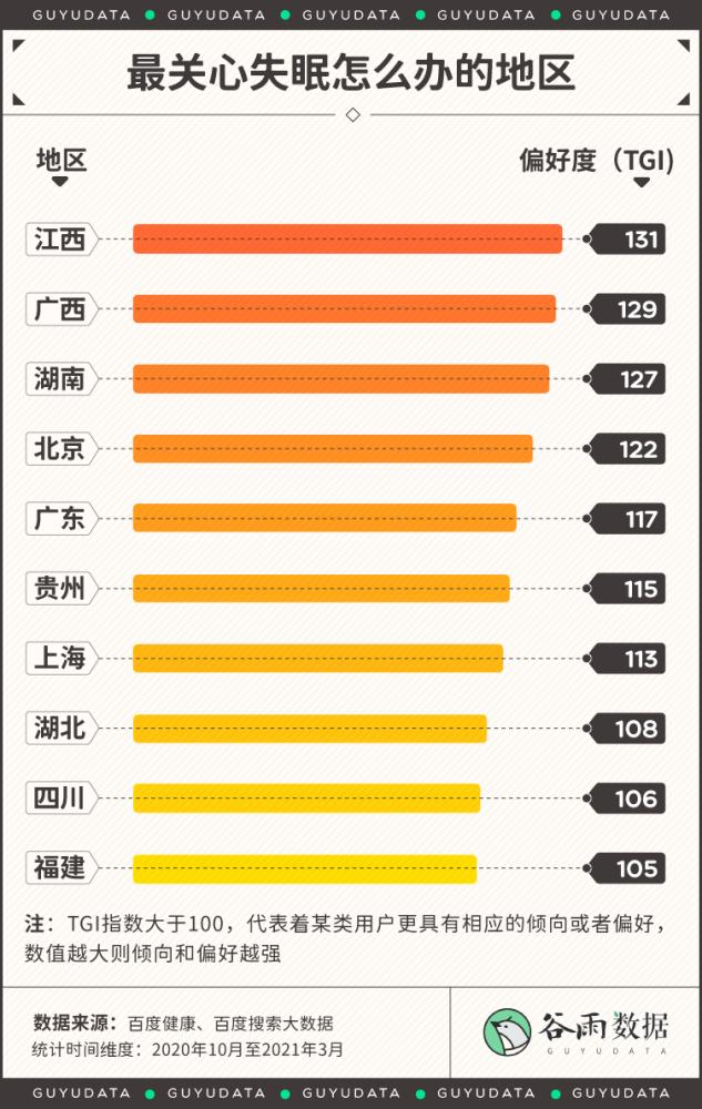 超3亿中国人睡眠障碍 他们到底在焦虑些什么?