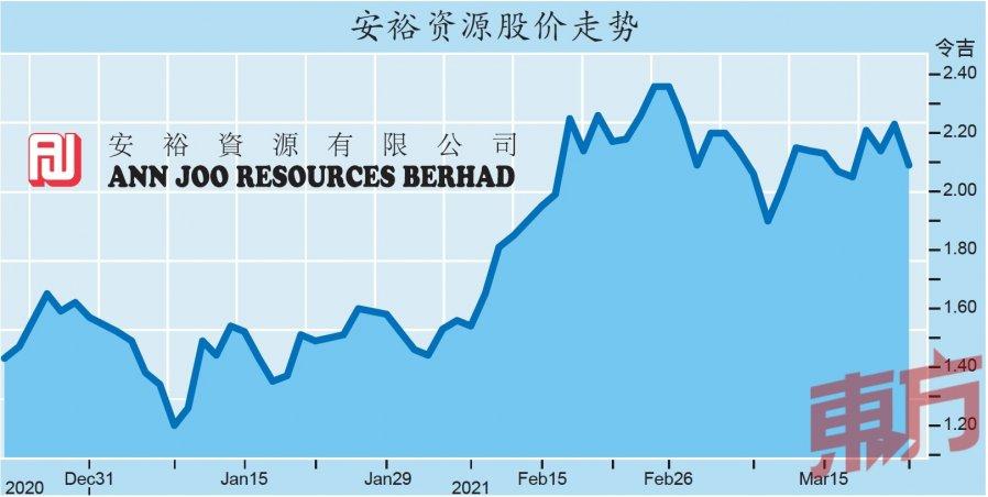 钢价触顶前景谨慎 安裕估值高遭套利