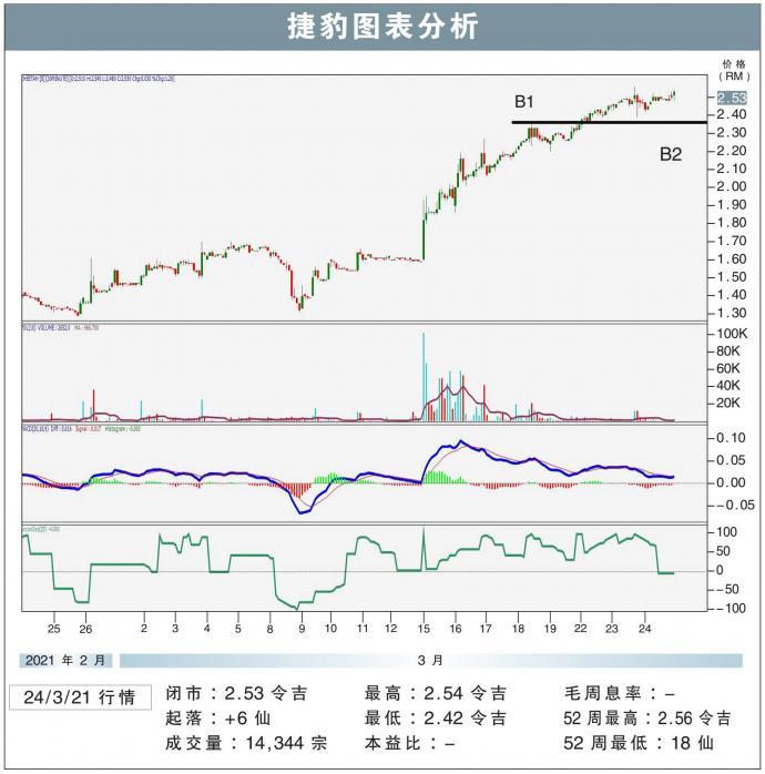 捷豹挑战RM2.70/敏源