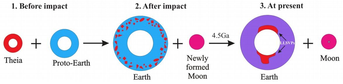 New theory suggests large blobs of material in Earth's mantle are remnants of protoplanet Theia