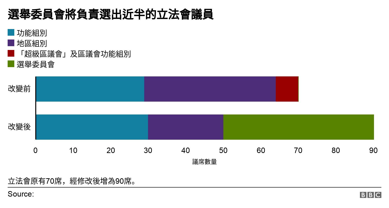 香港选举新规尘埃落定,立法会选委会面临重塑(组图)
