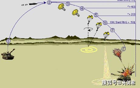 原创 专打坦克顶装甲的末敏弹,为什么反坦克导弹不用,三点原因决定