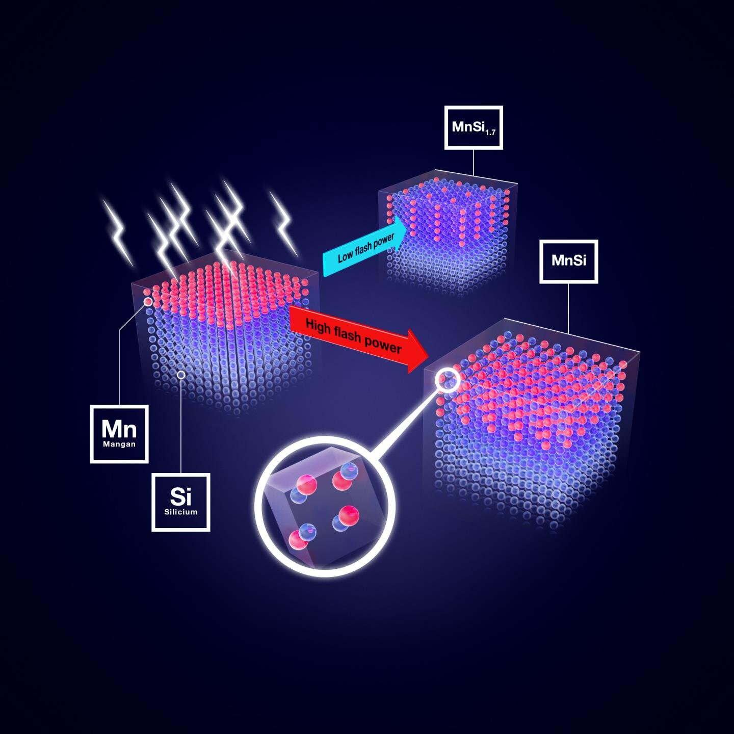 Special heat treatment improves novel magnetic material