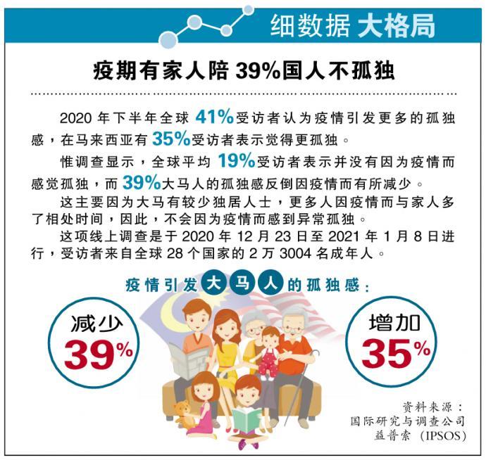 【细数据大格局】疫期有家人陪39%国人不孤独