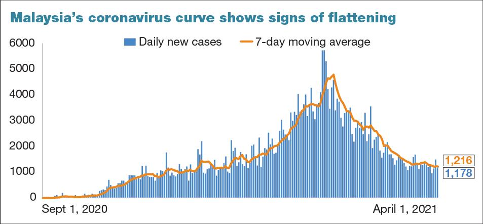 Covid-19: Malaysia records 1,178 new cases