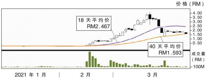 下跌股:泰达机构 RM1.40支撑