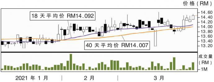热门股:时光网络 上挑RM14.66