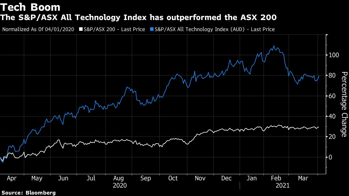 US is biggest source for Australia's tech listing pipeline