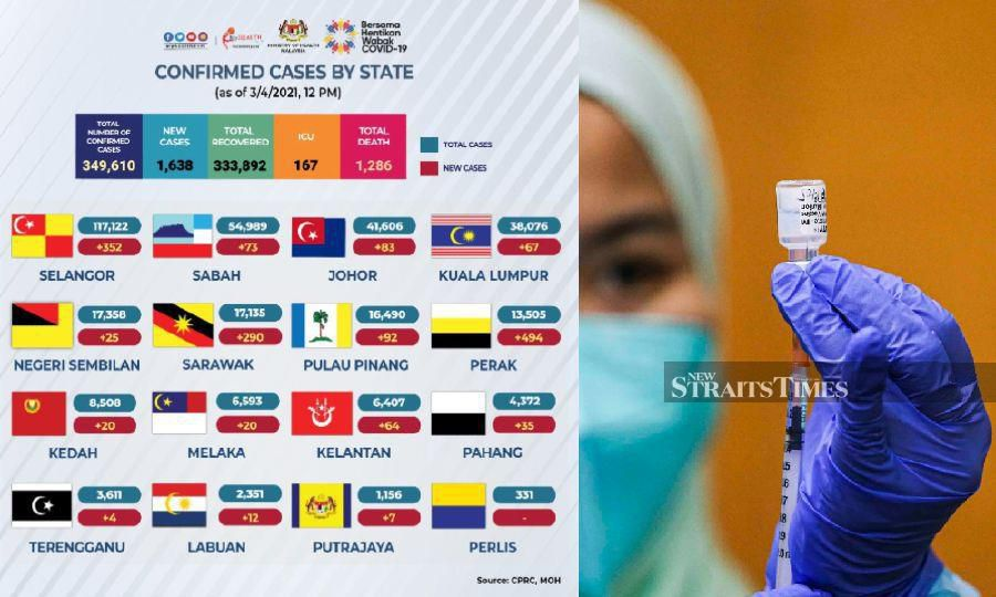 Covid-19: Perak tops the list with highest number of new cases