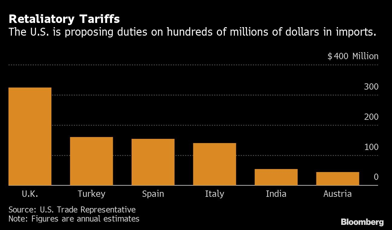 US forges ahead on US$1 billion tariff plan over digital taxes