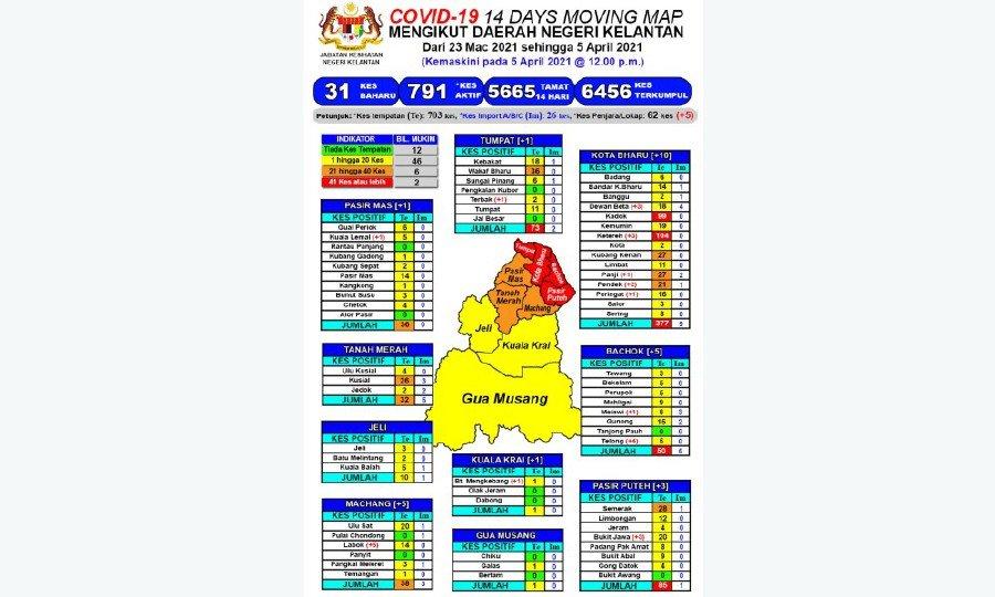 4 districts in Kelantan under red zones