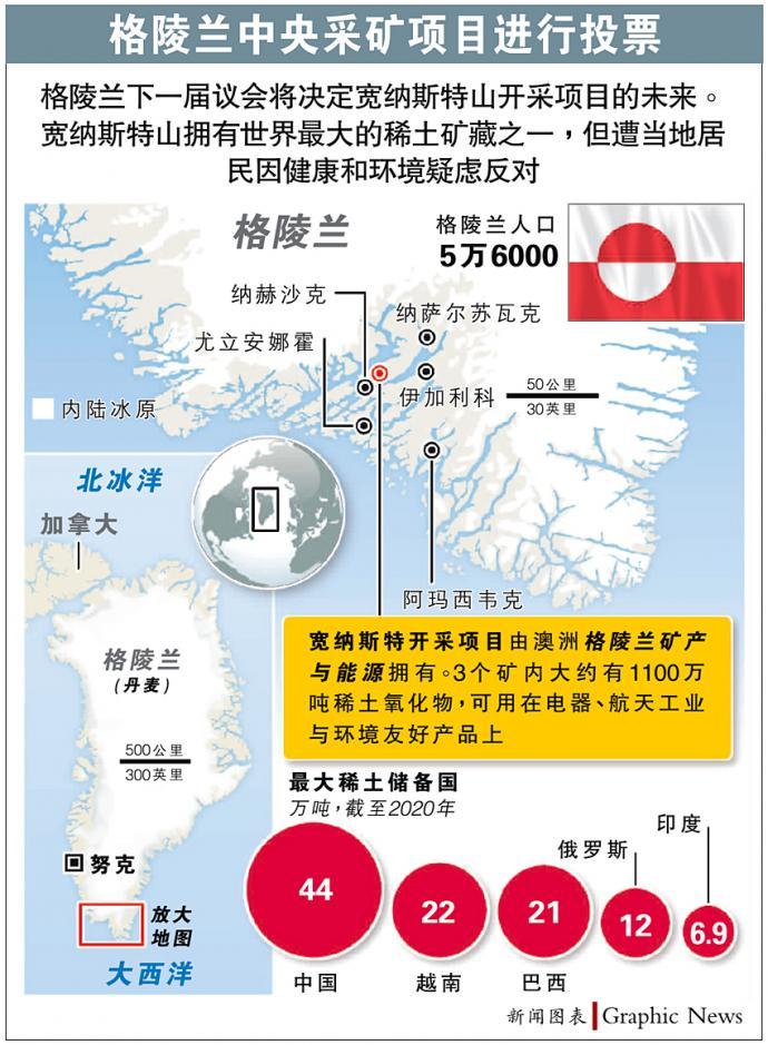 反对中资开采稀土矿 格陵兰在野党大选胜出