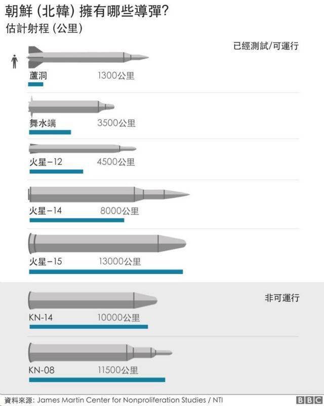 朝鲜核武器:关于金正恩的导弹与核武,我们所知道的一切(组图)