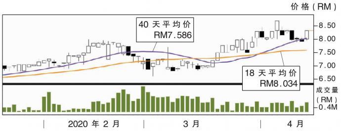 上升股:佳捷协作 阻力RM8.74