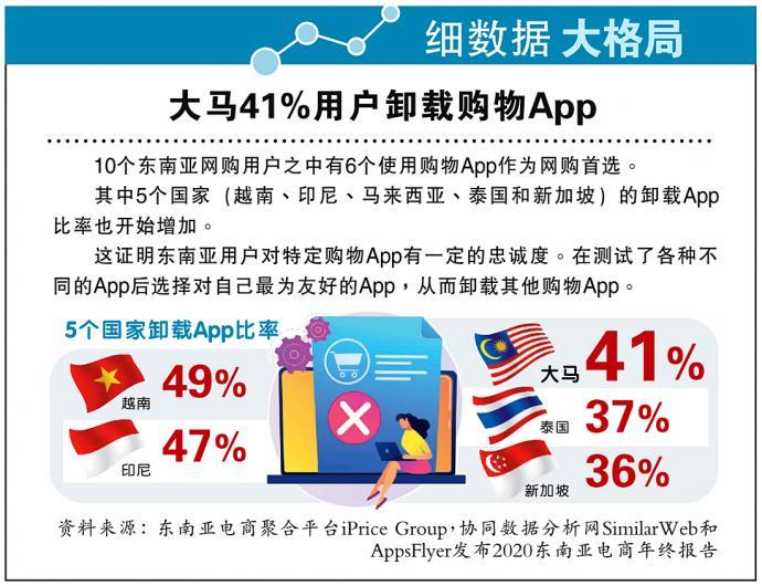 【细数据大格局】大马41%用户卸载购物App