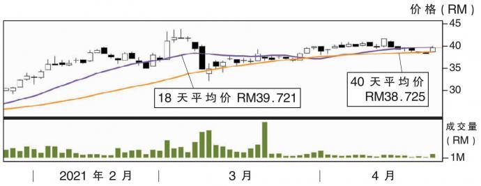 上升股:马太平洋 阻力RM40.90