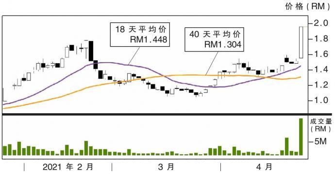 热门股:货运管理 上挑RM2.40