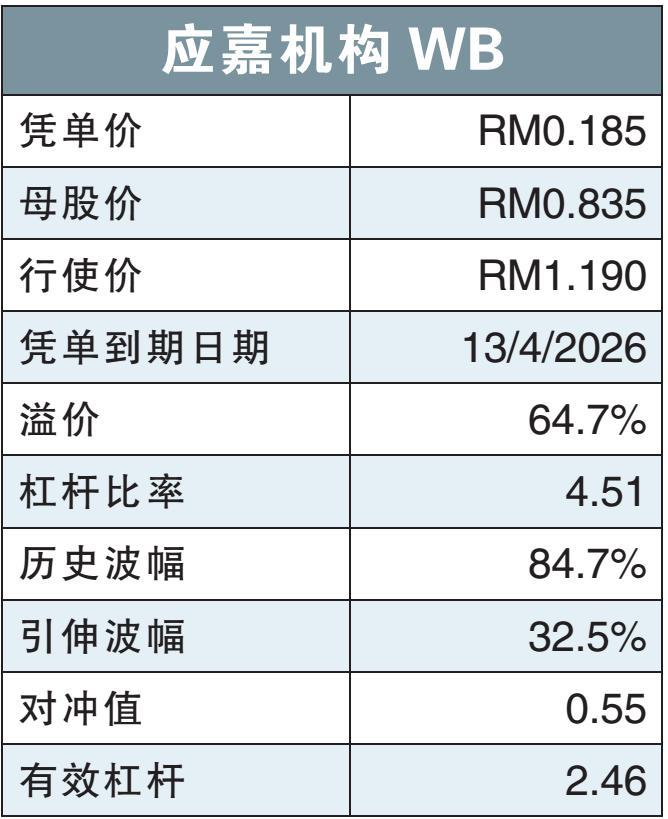 引伸波幅比母股低 应嘉机构WB被低估/温世麟
