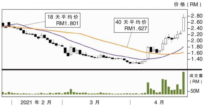 上升股:Carepls集团 阻力RM3.27