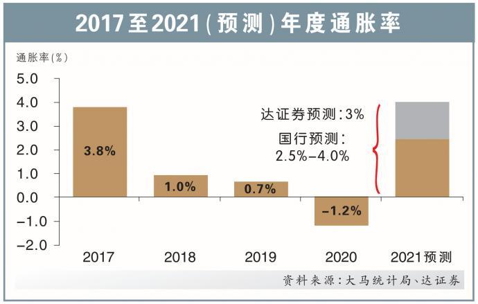 低利率支撑复苏 国行5月料不升息