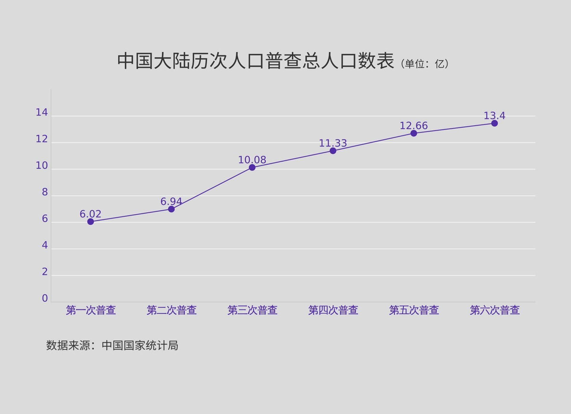 低于14亿!中国人口被指自1949年以来首次下降(图)
