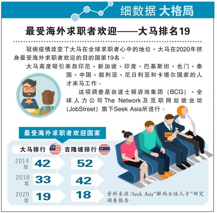【细数据大格局】最受海外求职者欢迎——大马排名19