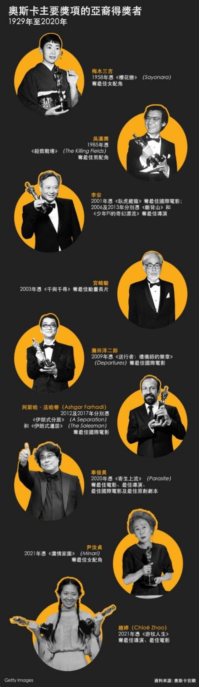 奥斯卡:赵婷和之前的亚洲获奖者有何异同(组图)