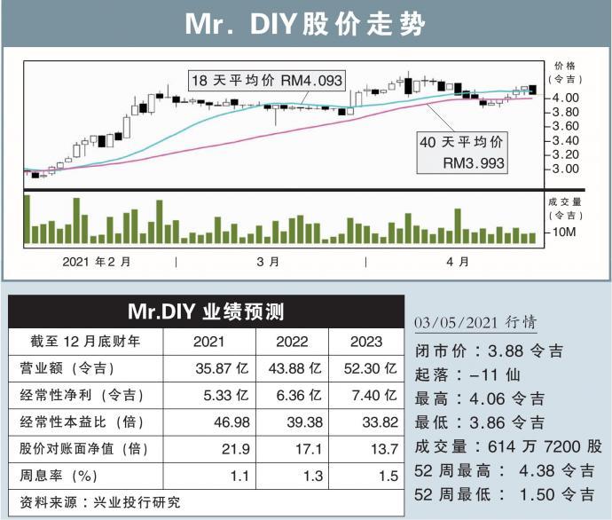 【行家论股/视频】Mr. DIY 销售更强推高财测