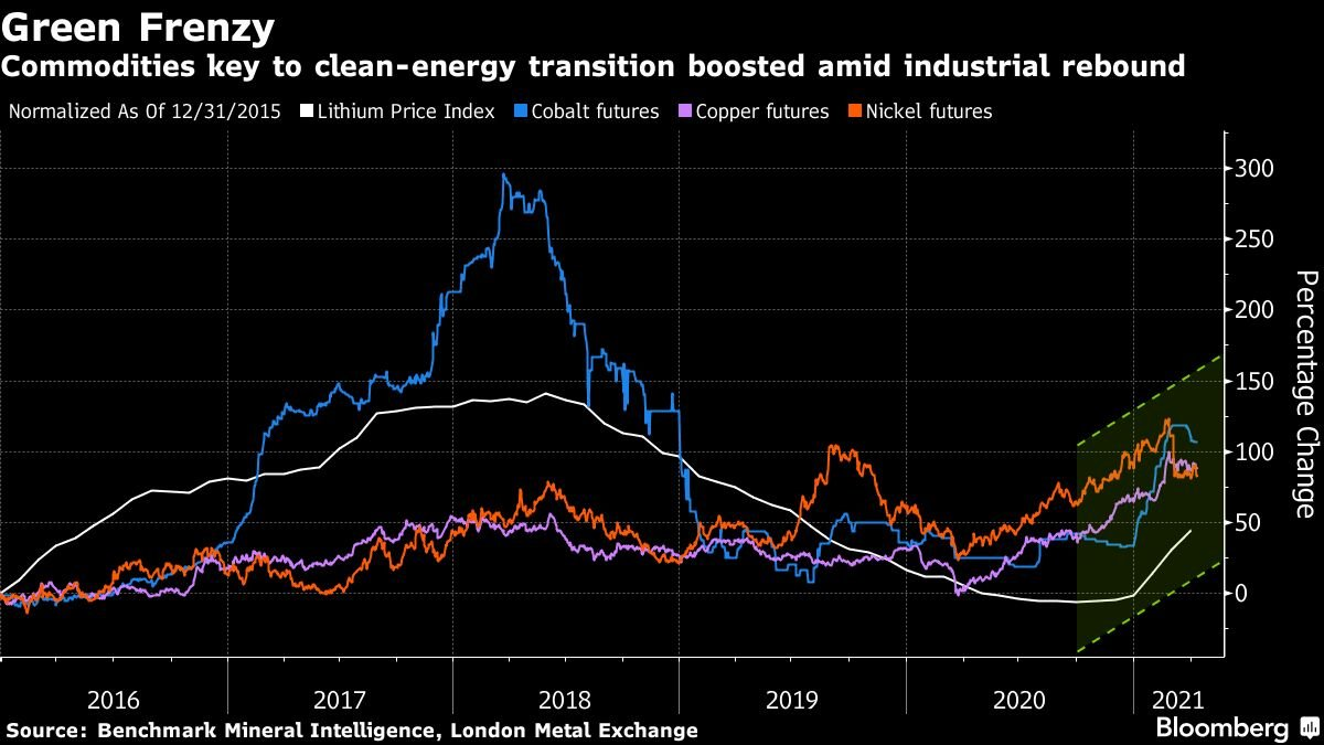 Singapore Exchange eyes battery metals contracts to tap EV boom