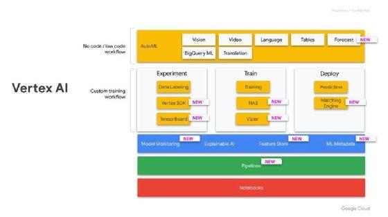 Google Cloud debuts Vertex AI managed ML platform with MLOps